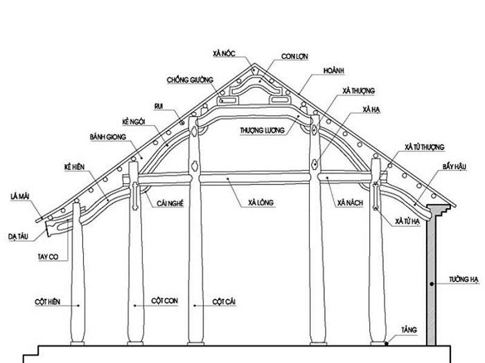 Bản thiết kế xây dựng nhà rất quan trọng nên chủ đầu tư cần lưu tâm